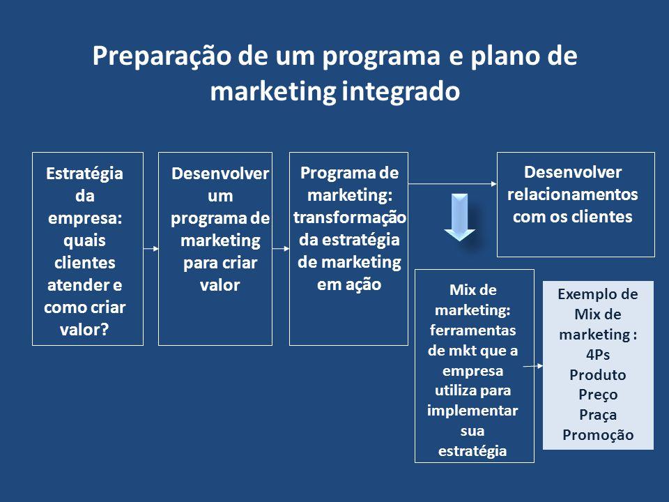 Preparação de um programa e plano de marketing integrado Estratégia da empresa: quais clientes atender e como criar valor? Desenvolver um programa de
