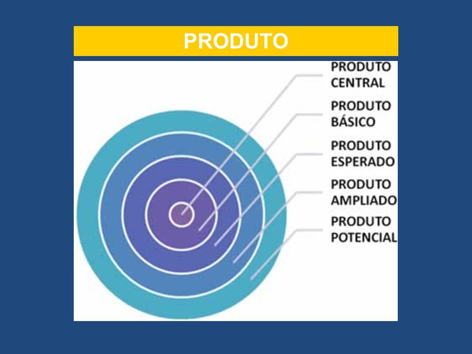 Construção de relacionamentos com o cliente Brand equity É a avaliação subjetiva e intangível que o cliente faz da marca, acima e além do valor percebido objetivamente.