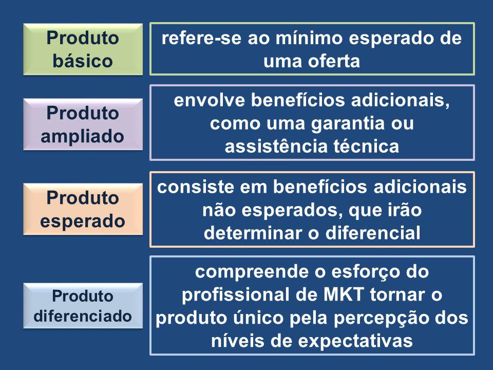 Produto básico refere-se ao mínimo esperado de uma oferta Produto ampliado envolve benefícios adicionais, como uma garantia ou assistência técnica Pro