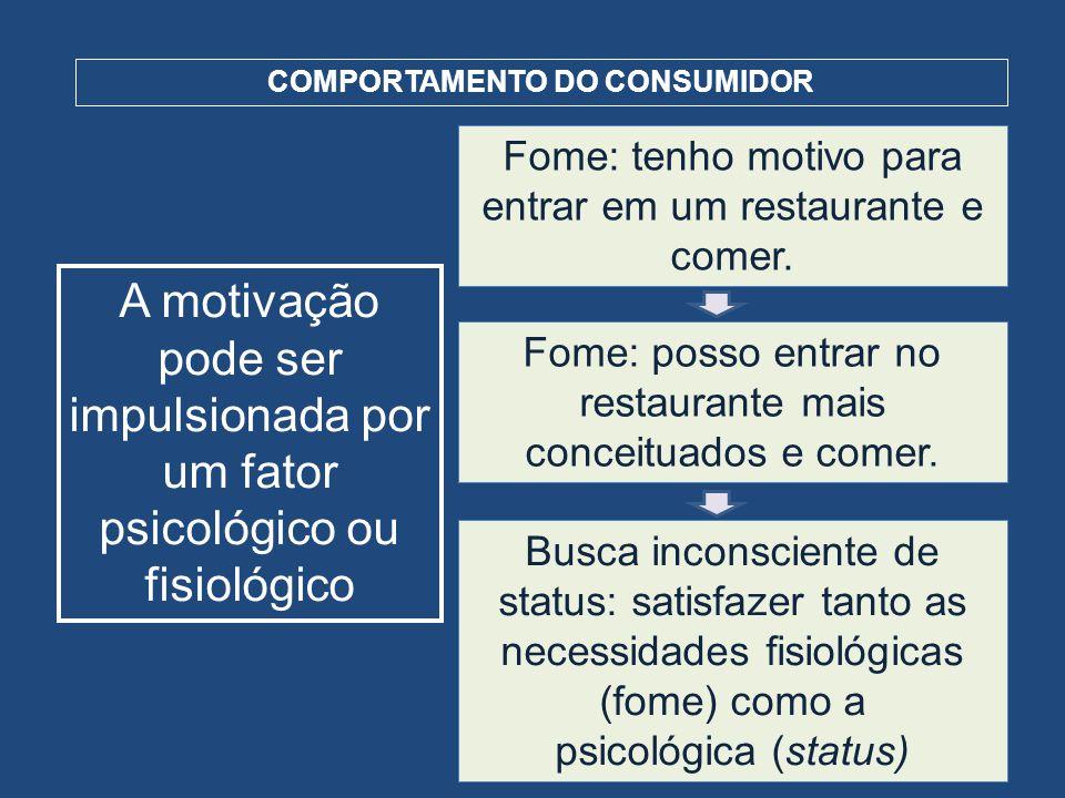 COMPORTAMENTO DO CONSUMIDOR A motivação pode ser impulsionada por um fator psicológico ou fisiológico Fome: tenho motivo para entrar em um restaurante