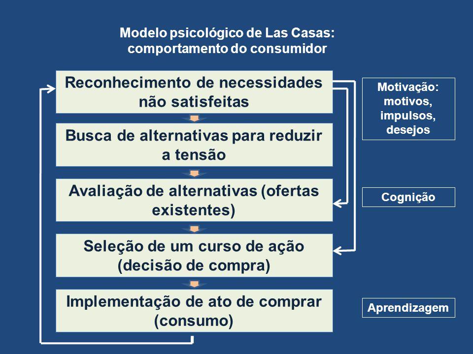 Modelo psicológico de Las Casas: comportamento do consumidor Reconhecimento de necessidades não satisfeitas Busca de alternativas para reduzir a tensã