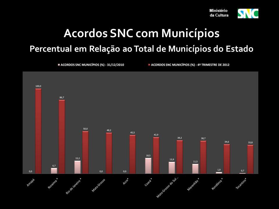 Ministério da Cultura Acordos SNC com Municípios Percentual em Relação ao Total de Municípios do Estado