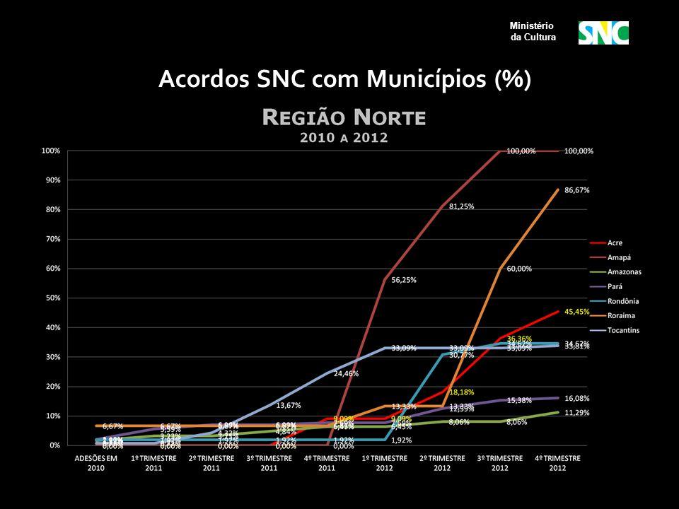 Acordos SNC com Municípios (%) Ministério da Cultura