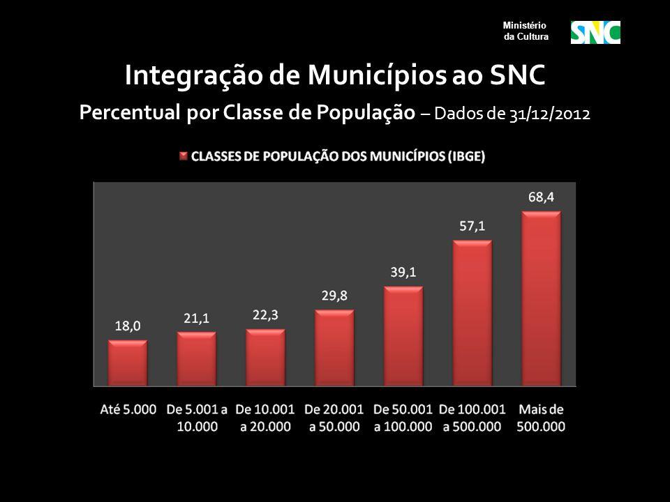 Ministério da Cultura Integração de Municípios ao SNC Percentual por Classe de População – Dados de 31/12/2012