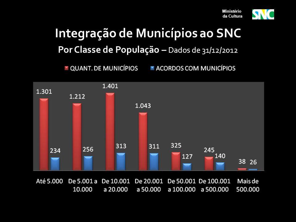 Ministério da Cultura Integração de Municípios ao SNC Por Classe de População – Dados de 31/12/2012