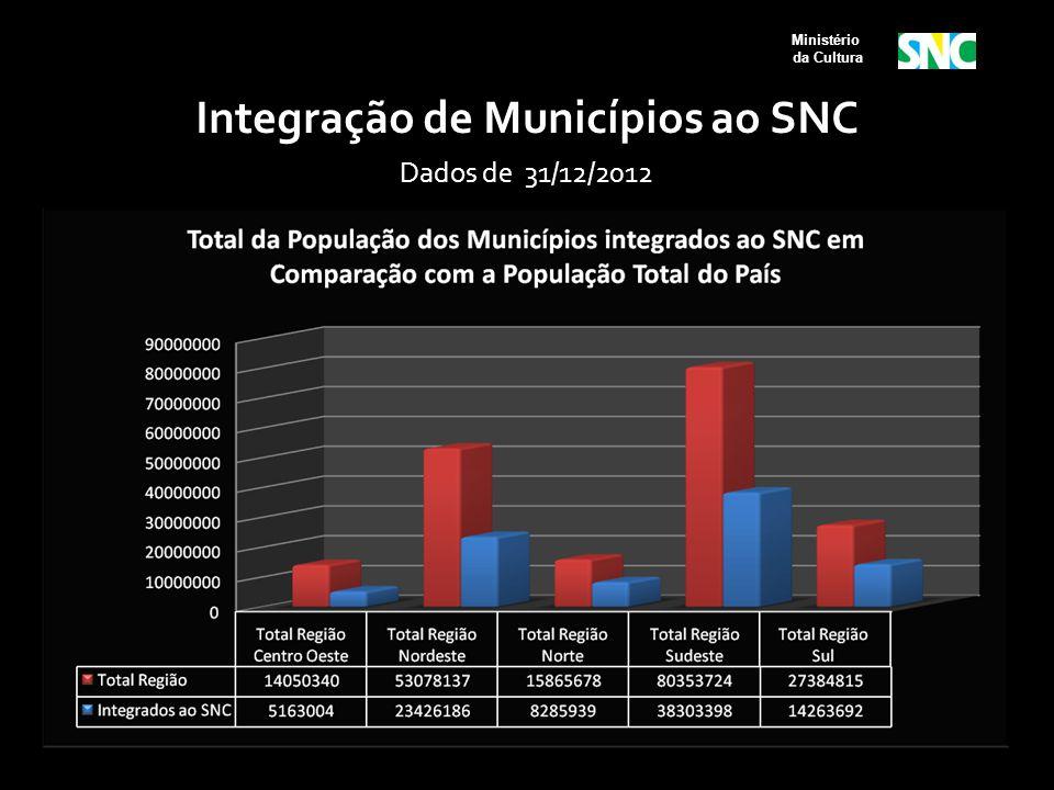 Ministério da Cultura Integração de Municípios ao SNC Dados de 31/12/2012