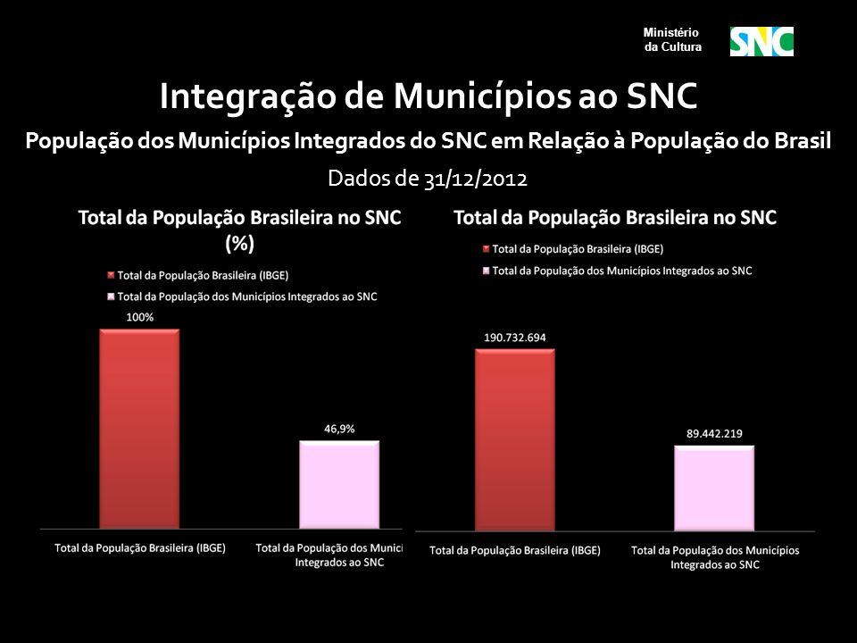 Ministério da Cultura Integração de Municípios ao SNC População dos Municípios Integrados do SNC em Relação à População do Brasil Dados de 31/12/2012