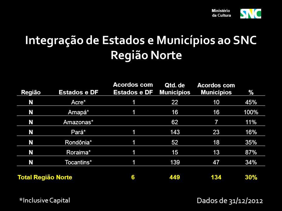 Ministério da Cultura Região Estados e DF Acordos com Estados e DF Qtd. de Municípios Acordos com Municípios% NAcre* 1221045% NAmapá* 116 100% NAmazon