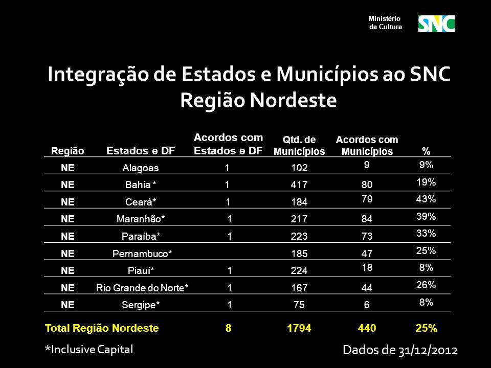 Ministério da Cultura Região Estados e DF Acordos com Estados e DF Qtd. de Municípios Acordos com Municípios% NEAlagoas1 102 99% NEBahia *1 41780 19%