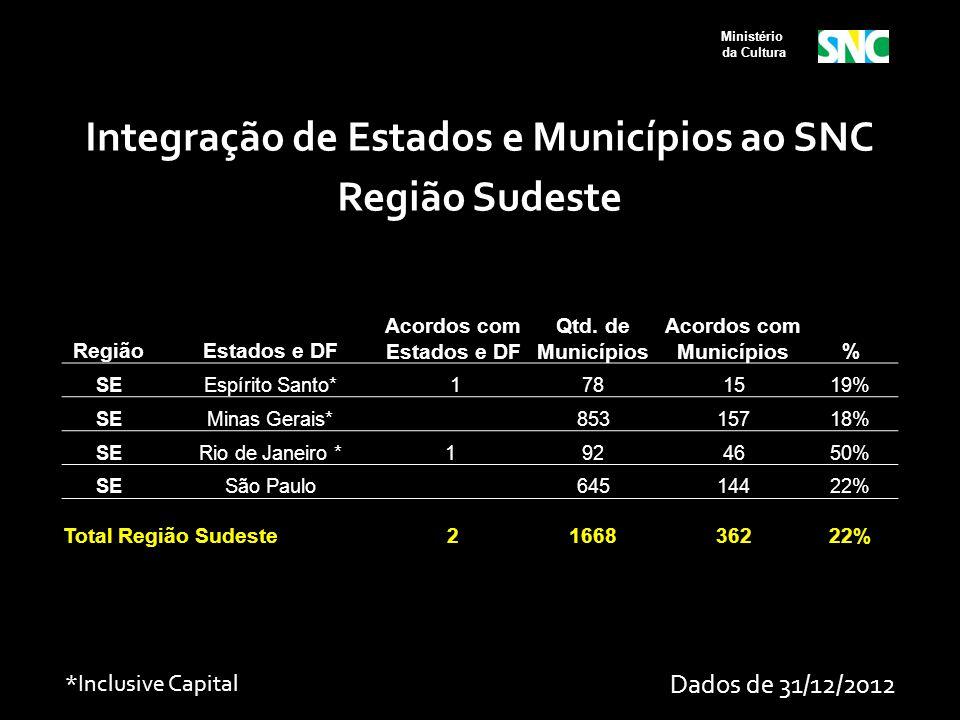 Ministério da Cultura RegiãoEstados e DF Acordos com Estados e DF Qtd. de Municípios Acordos com Municípios% SEEspírito Santo* 1781519% SEMinas Gerais
