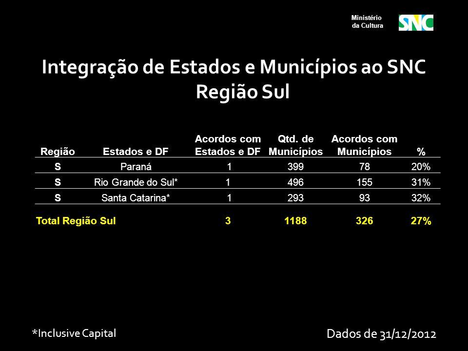 Ministério da Cultura RegiãoEstados e DF Acordos com Estados e DF Qtd. de Municípios Acordos com Municípios% SParaná 13997820% SRio Grande do Sul*1496