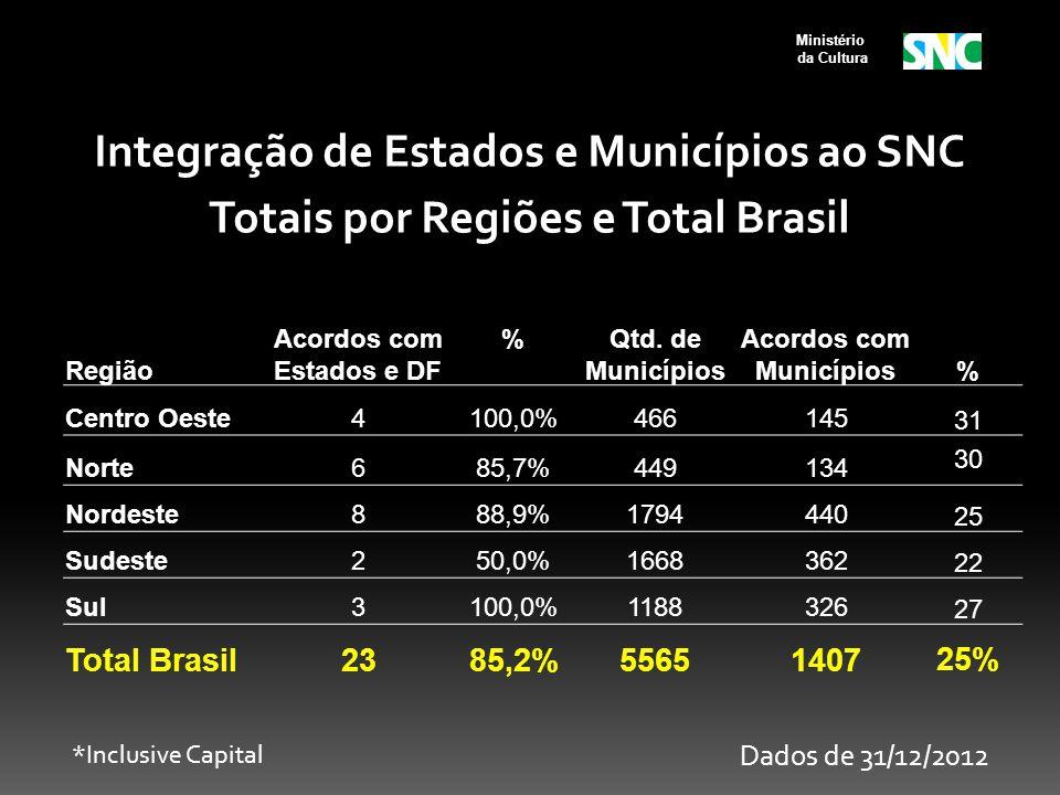 Ministério da Cultura Região Acordos com Estados e DF %Qtd. de Municípios Acordos com Municípios% Centro Oeste4100,0%46614531 Norte685,7%449134 30 Nor