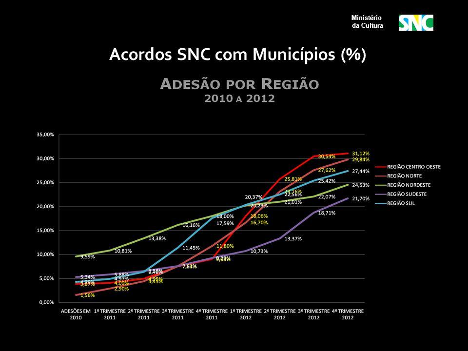 Ministério da Cultura Acordos SNC com Municípios (%)