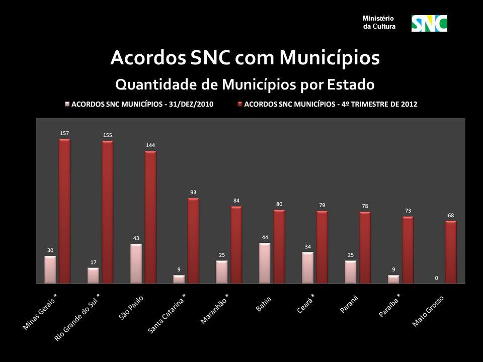 Ministério da Cultura Acordos SNC com Municípios Quantidade de Municípios por Estado