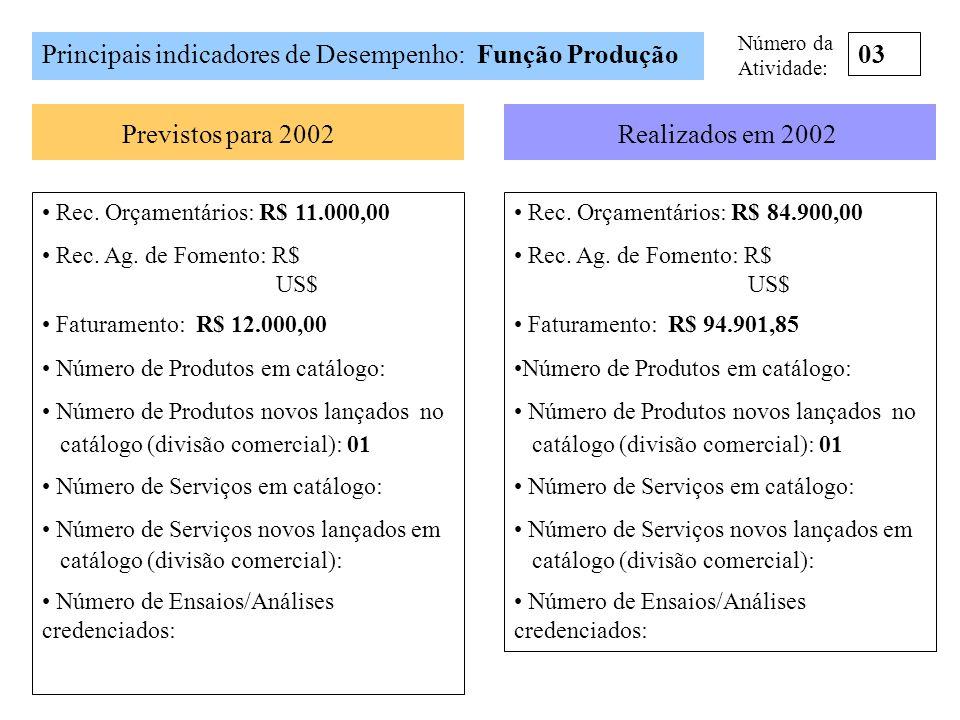 Principais indicadores de Desempenho: Função Produção Previstos para 2002Realizados em 2002 03 Rec. Orçamentários: R$ 11.000,00 Rec. Ag. de Fomento: R