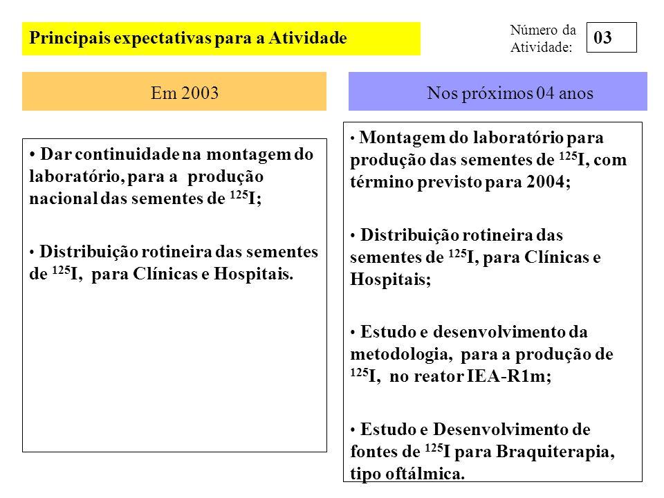 Principais expectativas para a Atividade Em 2003Nos próximos 04 anos Dar continuidade na montagem do laboratório, para a produção nacional das semente