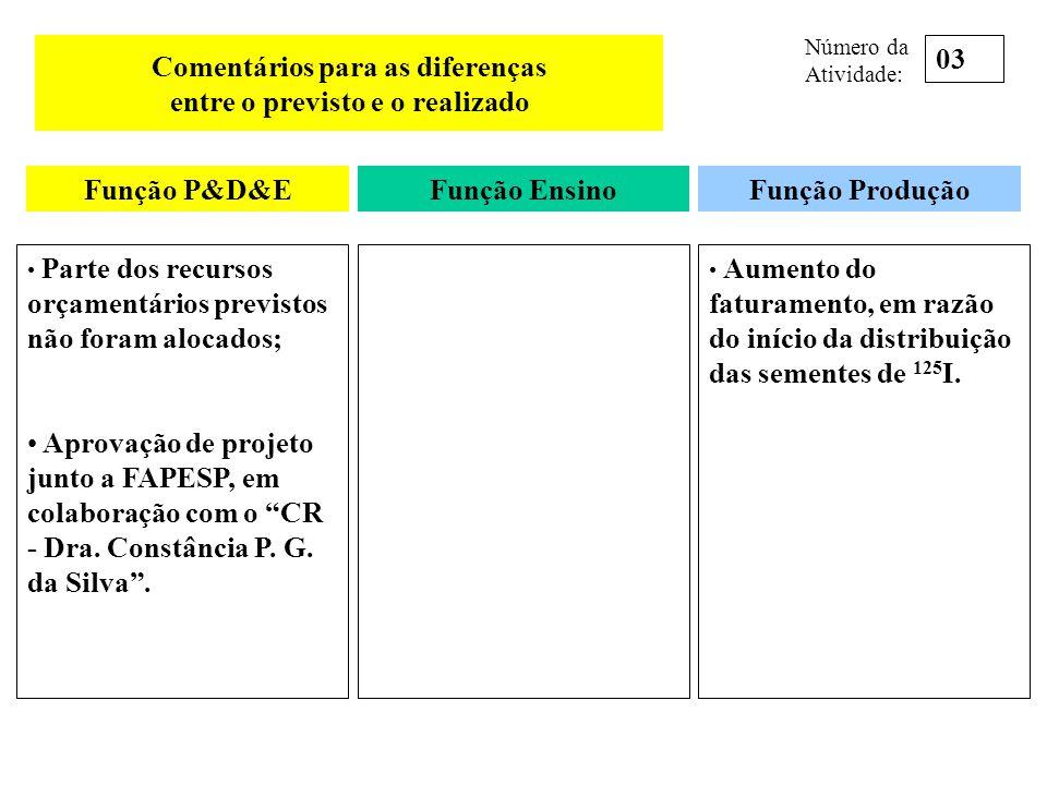 Comentários para as diferenças entre o previsto e o realizado Parte dos recursos orçamentários previstos não foram alocados; Aprovação de projeto junt