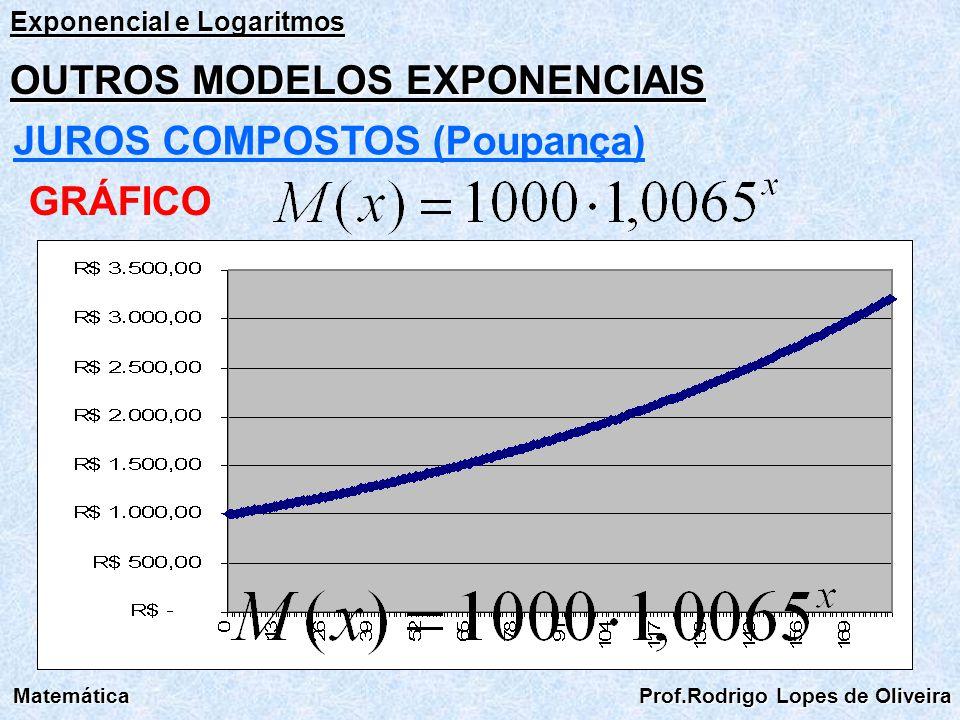 Exponencial e Logaritmos Matemática Prof.Rodrigo Lopes de Oliveira OUTROS MODELOS EXPONENCIAIS JUROS COMPOSTOS (Empréstimo Bancário) Situação: Você tomou emprestado R$ 1.000,00 de um banco e deseja saber quanto estará devendo daqui a x meses.