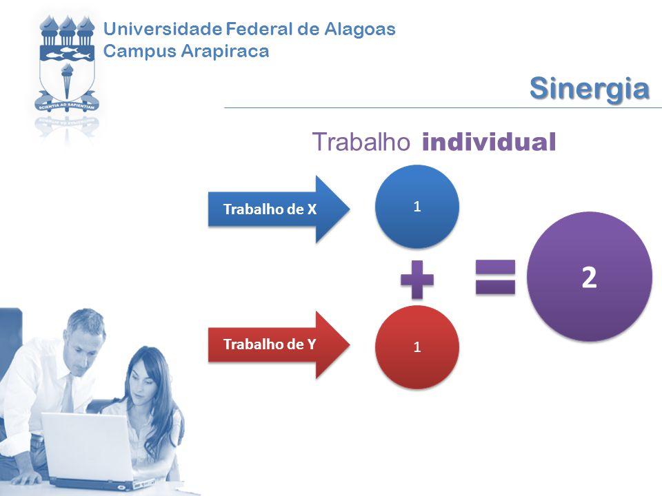 Universidade Federal de Alagoas Campus Arapiraca Sinergia Trabalho de X Trabalho de Y 1 1 1 1 2 2 Trabalho individual