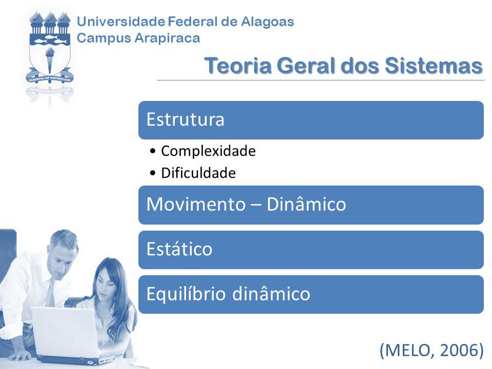 Universidade Federal de Alagoas Campus Arapiraca Teoria Geral dos Sistemas (MELO, 2006) Estrutura Complexidade Dificuldade Movimento – DinâmicoEstátic