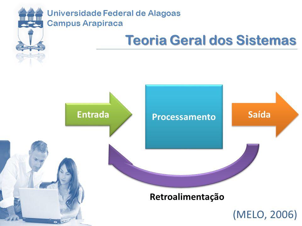 Universidade Federal de Alagoas Campus Arapiraca Teoria Geral dos Sistemas (MELO, 2006) Processamento Entrada Saída Retroalimentação