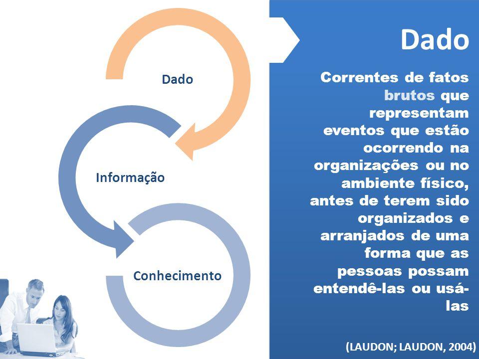 (MELO, 2006) Dado Informação Conhecimento Dado Correntes de fatos brutos que representam eventos que estão ocorrendo na organizações ou no ambiente fí