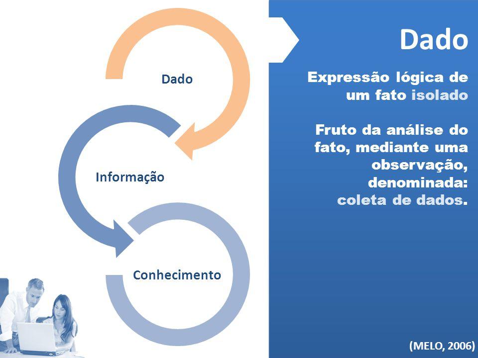 (MELO, 2006) Dado Informação Conhecimento Dado Expressão lógica de um fato isolado Fruto da análise do fato, mediante uma observação, denominada: cole