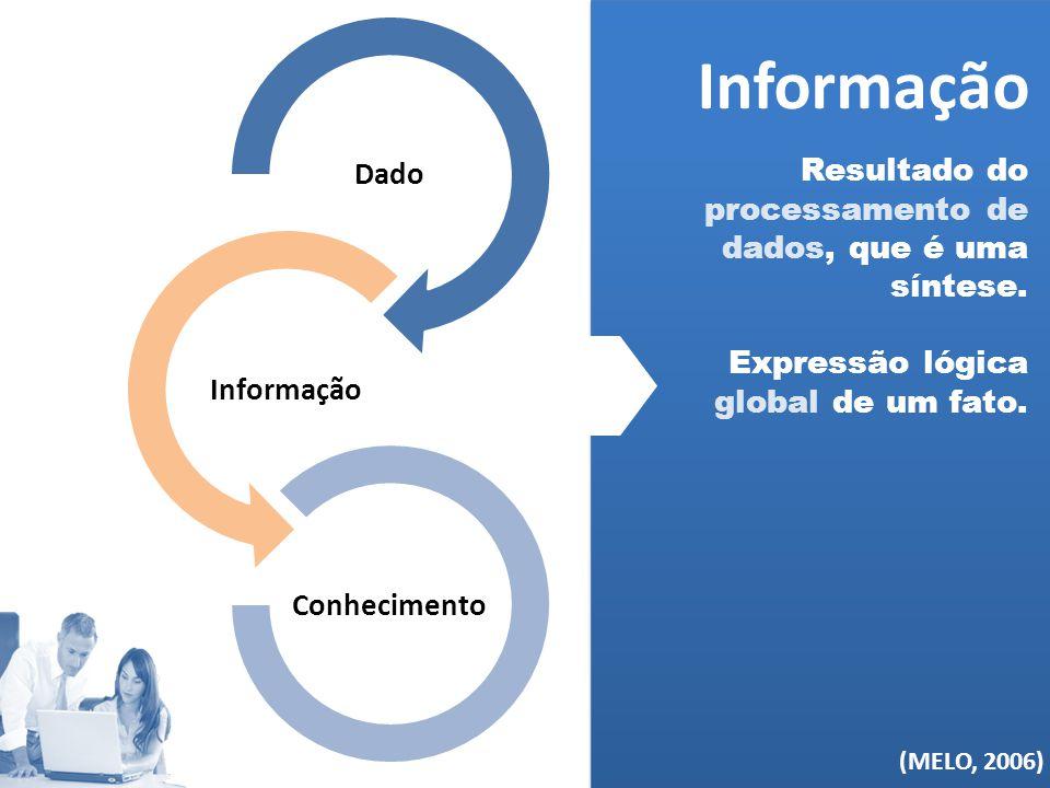 (MELO, 2006) Dado Informação Conhecimento Informação Resultado do processamento de dados, que é uma síntese. Expressão lógica global de um fato. (MELO