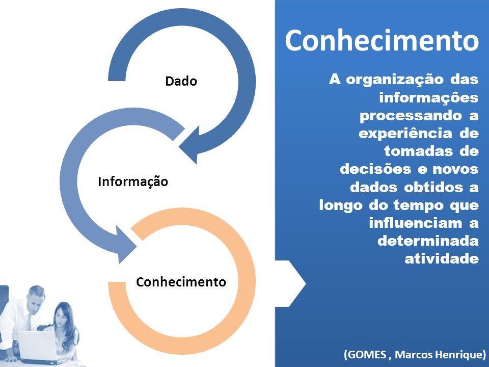 Dado Informação Conhecimento A organização das informações processando a experiência de tomadas de decisões e novos dados obtidos a longo do tempo que