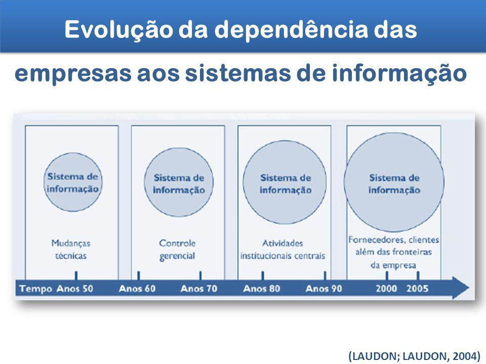 Evolução da dependência das empresas aos sistemas de informação (LAUDON; LAUDON, 2004)