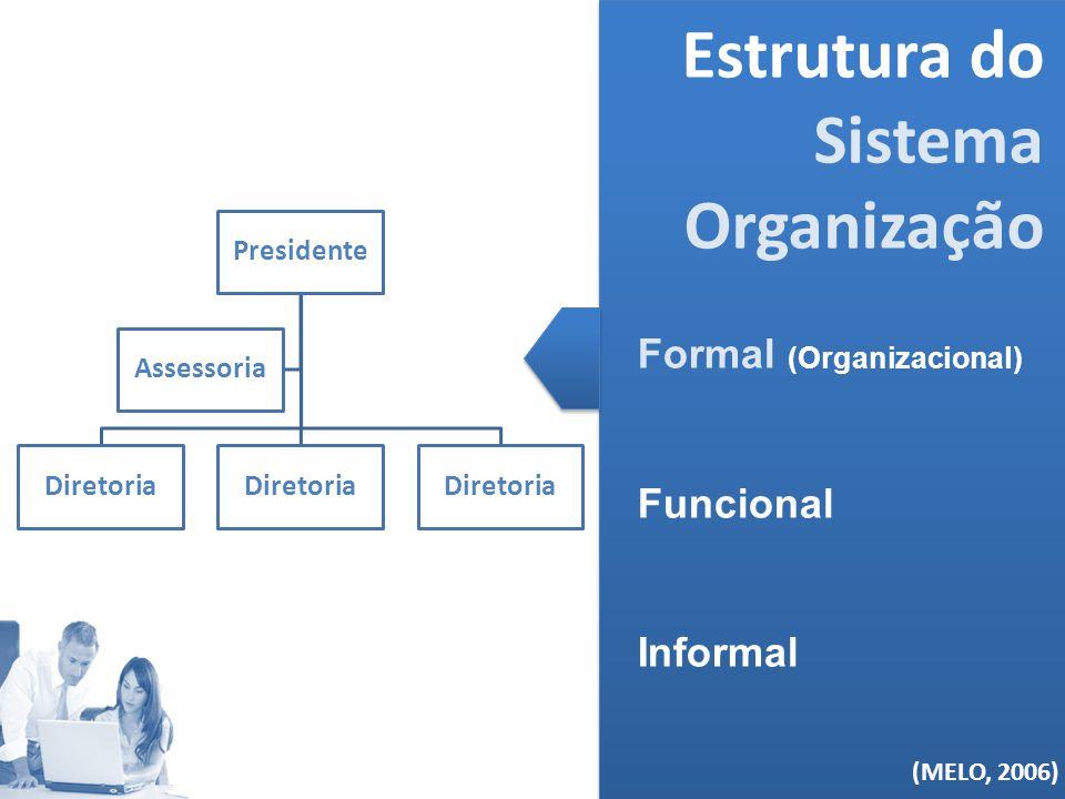 (MELO, 2006) Estrutura do Sistema Organização Formal (Organizacional) Funcional Informal (MELO, 2006) Presidente Diretoria Assessoria