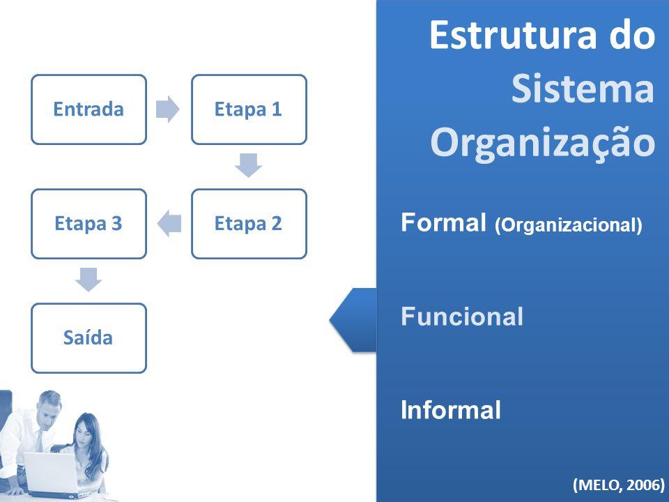 (MELO, 2006) Estrutura do Sistema Organização Formal (Organizacional) Funcional Informal (MELO, 2006) EntradaEtapa 1Etapa 2Etapa 3Saída