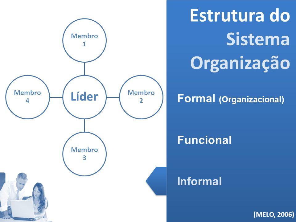 (MELO, 2006) Estrutura do Sistema Organização Formal (Organizacional) Funcional Informal (MELO, 2006) Líder Membro 1 Membro 2 Membro 3 Membro 4