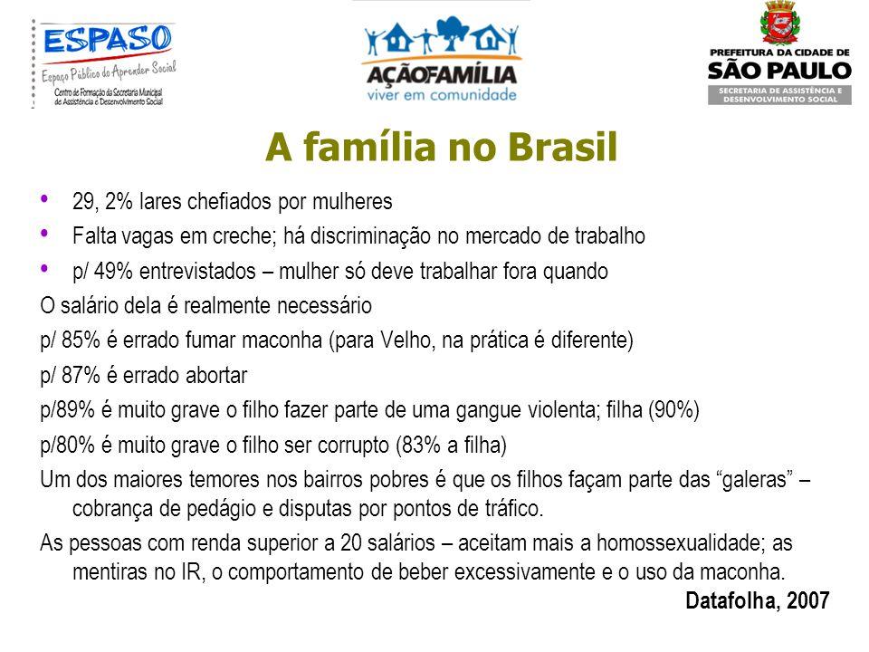 A família no Brasil 3,8 média de pessoas em casa 2,7 média de filhos 91% casados (renda até 10 salários) 35% ganham até 2 salários24% ganham entre 2 e