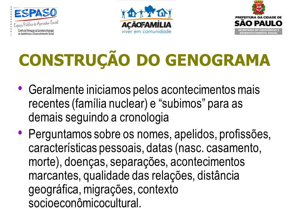GENOGRAMA Mapa/instrumento gráfico que facilita o conhecimento da história da família ao longo das gerações (geralmente 3), facilitando a visualização