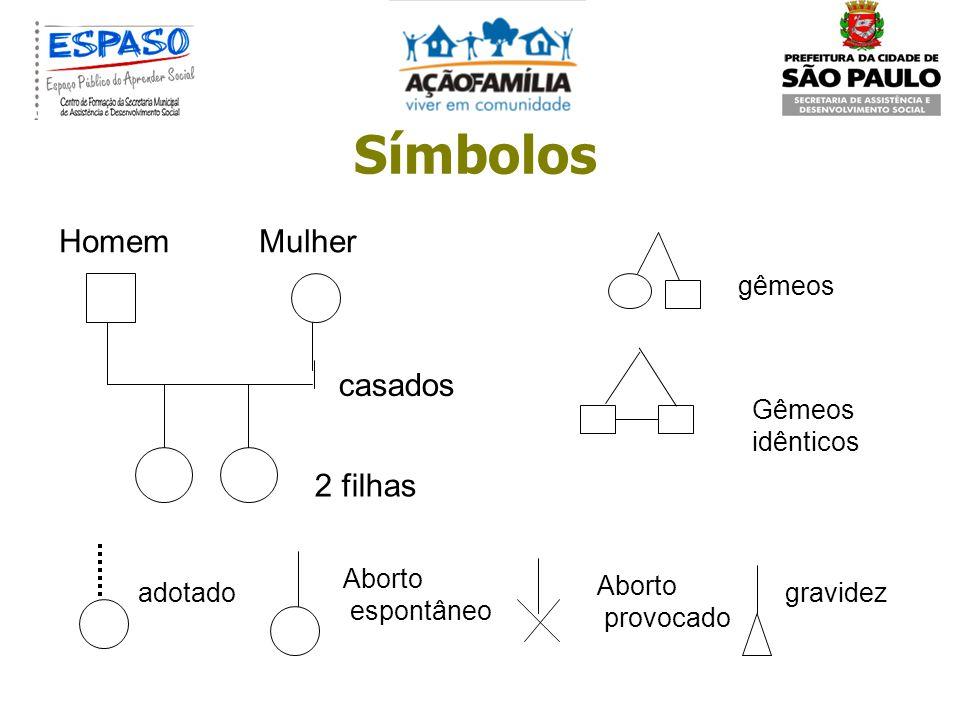 CONSTRUÇÃO DO GENOGRAMA Geralmente iniciamos pelos acontecimentos mais recentes (família nuclear) e subimos para as demais seguindo a cronologia Pergu