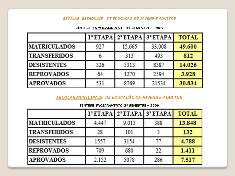 ESCOLAS ESTADUAIS DE EDUCAÇÃO DE JOVENS E ADULTOS SÍNTESE ENCERRAMENTO 2º SEMESTRE - 2009 ESCOLAS MUNICIPAIS DE EDUCAÇÃO DE JOVENS E ADULTOS SÍNTESE E