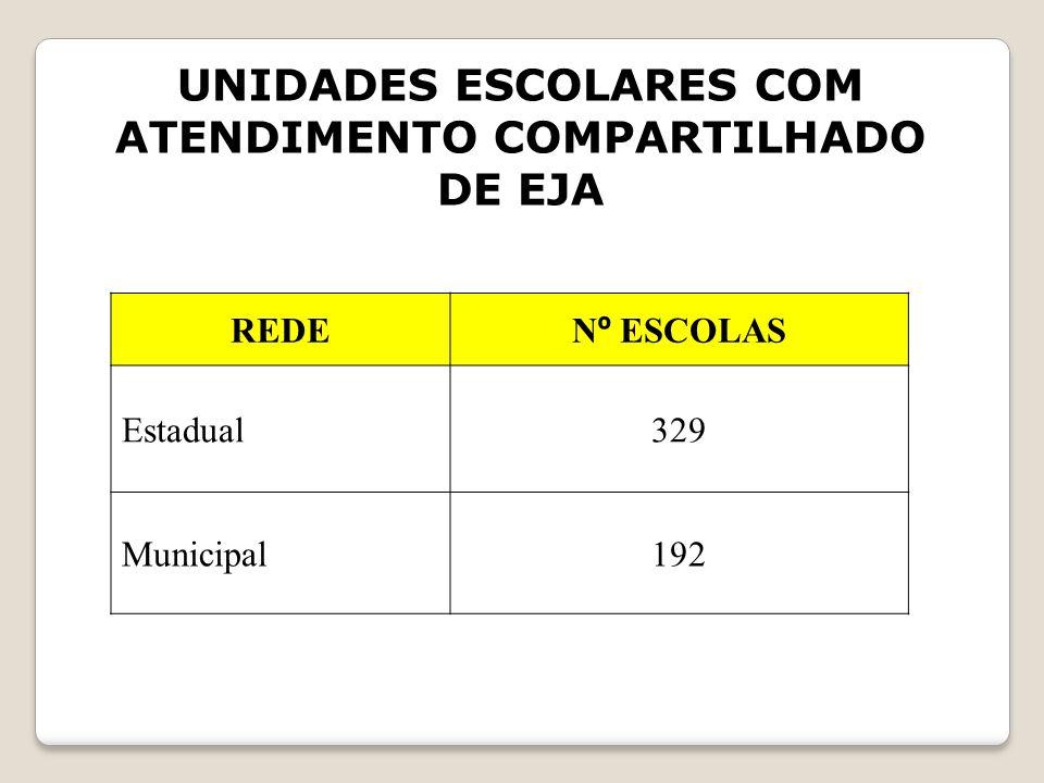 UNIDADES ESCOLARES COM ATENDIMENTO COMPARTILHADO DE EJA REDE N º ESCOLAS Estadual329 Municipal192