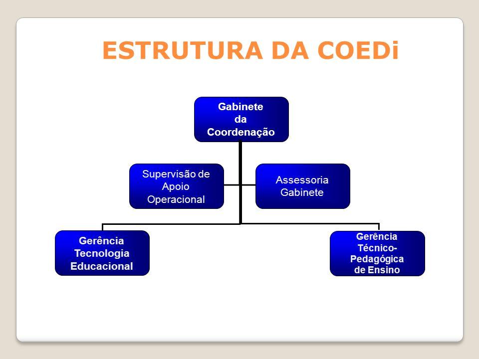 ESTRUTURA DA COEDi Gabinete da Coordenação Gerência Técnico- Pedagógica de Ensino Gerência Tecnologia Educacional Supervisão de Apoio Operacional Asse