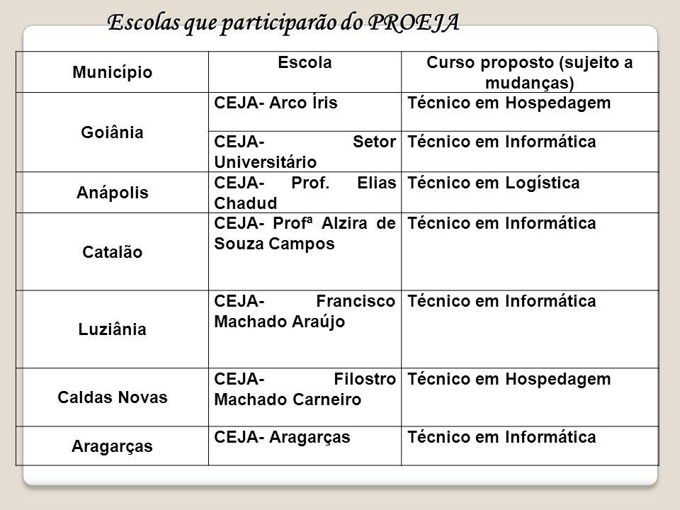 Município EscolaCurso proposto (sujeito a mudanças) Goiânia CEJA- Arco ÍrisTécnico em Hospedagem CEJA- Setor Universitário Técnico em Informática Anáp