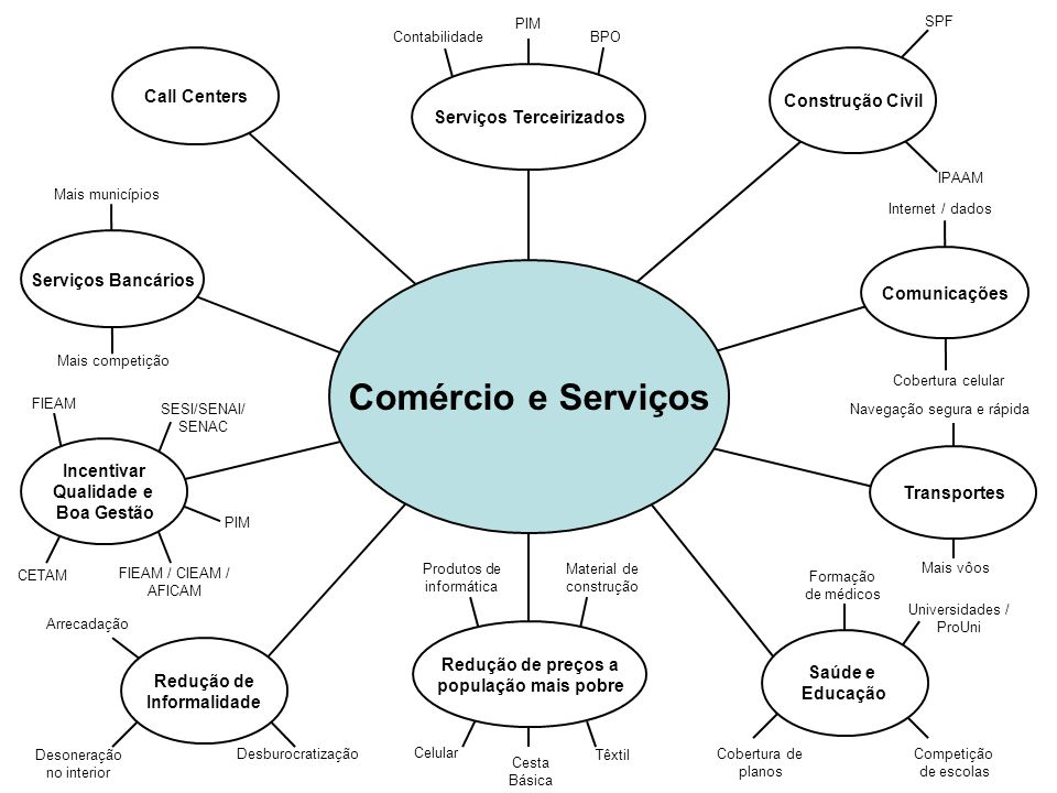 Comércio e Serviços Call Centers Transportes Comunicações Cesta Básica Material de construção Têxtil Celular Produtos de informática Redução de preços