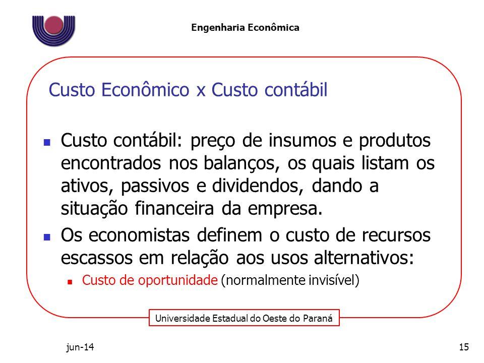 Universidade Estadual do Oeste do Paraná Engenharia Econômica Custo contábil: preço de insumos e produtos encontrados nos balanços, os quais listam os ativos, passivos e dividendos, dando a situação financeira da empresa.