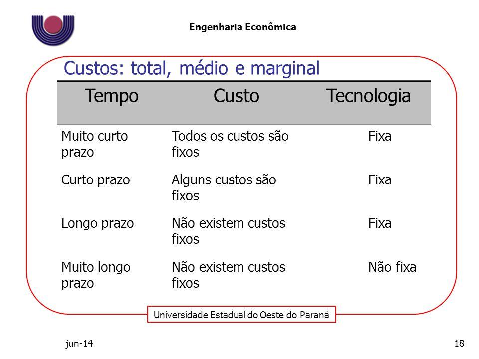 Universidade Estadual do Oeste do Paraná Engenharia Econômica TempoCustoTecnologia Muito curto prazo Todos os custos são fixos Fixa Curto prazoAlguns