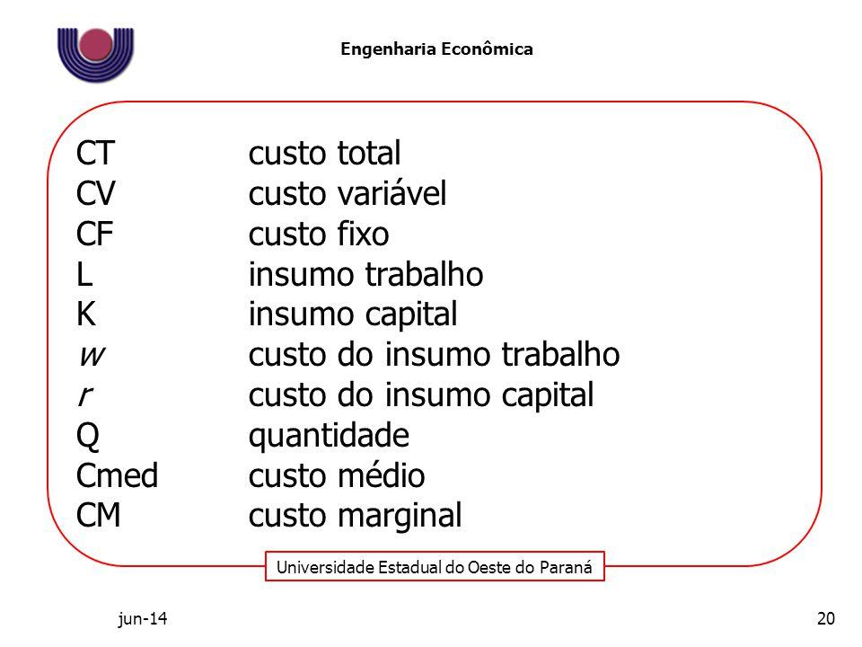 Universidade Estadual do Oeste do Paraná Engenharia Econômica CTcusto total CVcusto variável CFcusto fixo Linsumo trabalho Kinsumo capital wcusto do i
