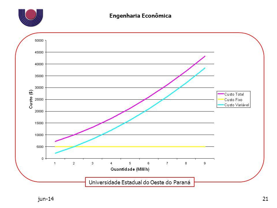 Universidade Estadual do Oeste do Paraná Engenharia Econômica jun-1421