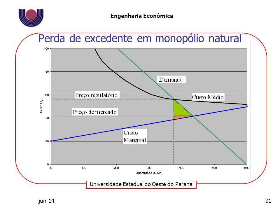 Universidade Estadual do Oeste do Paraná Engenharia Econômica Perda de excedente em monopólio natural jun-1431
