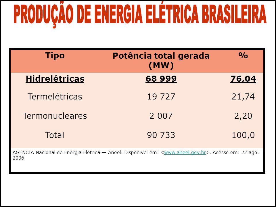 TipoPotência total gerada (MW) % Hidrelétricas68 99976,04 Termelétricas19 72721,74 Termonucleares2 0072,20 Total90 733100,0 AGÊNCIA Nacional de Energia Elétrica Aneel.