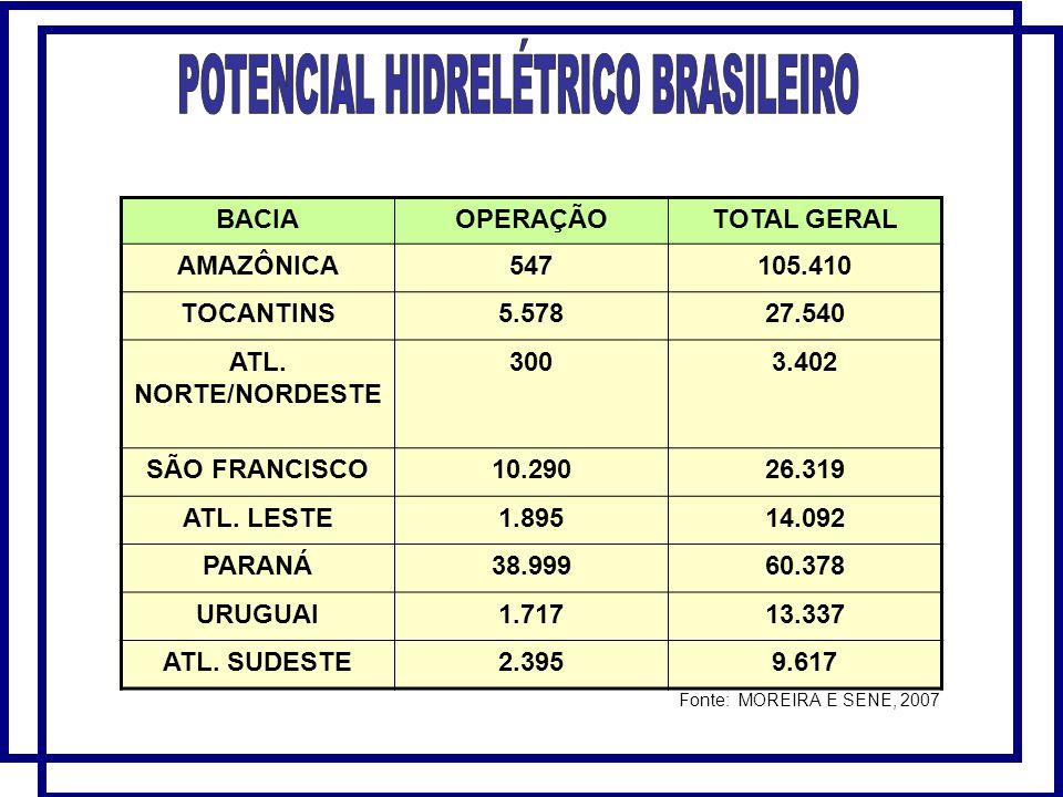 BACIAOPERAÇÃOTOTAL GERAL AMAZÔNICA547105.410 TOCANTINS5.57827.540 ATL.