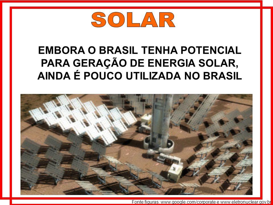 EMBORA O BRASIL TENHA POTENCIAL PARA GERAÇÃO DE ENERGIA SOLAR, AINDA É POUCO UTILIZADA NO BRASIL Fonte figuras: www.google.com/corporate e www.eletronuclear.gov.br