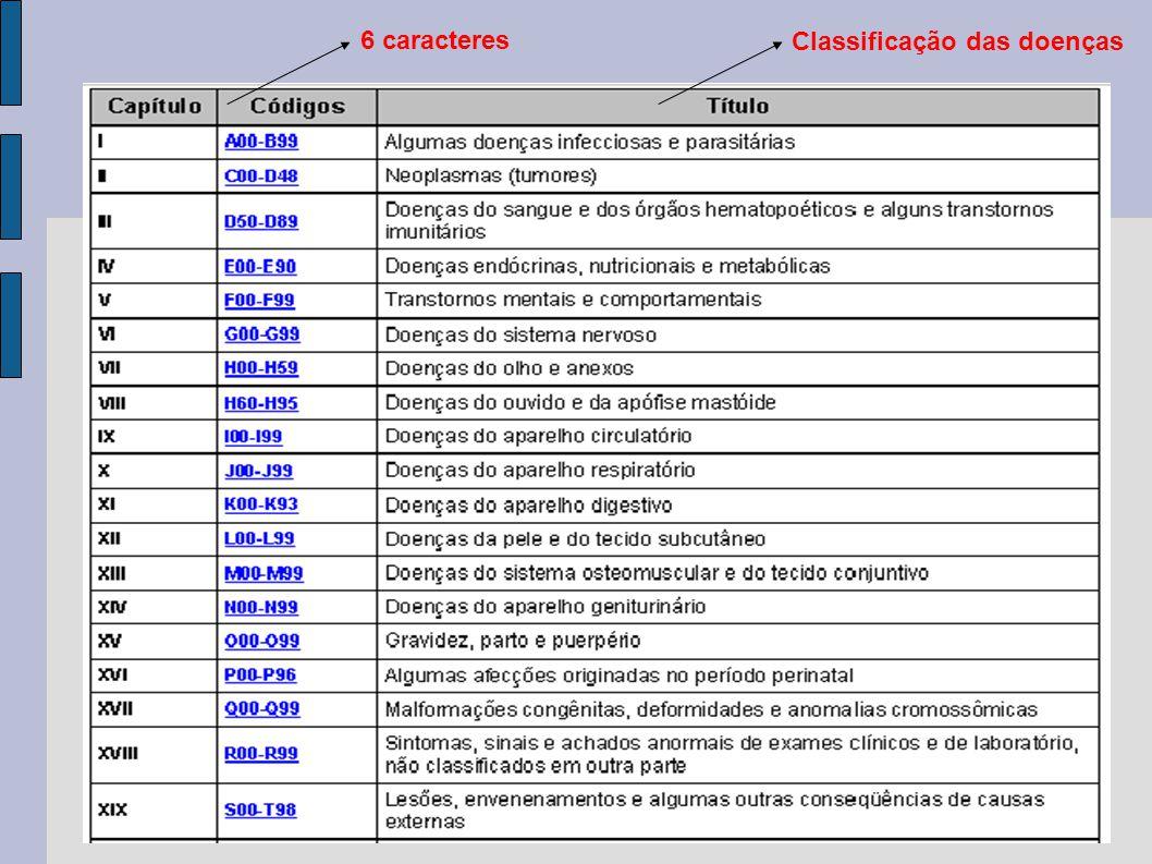 6 caracteres Classificação das doenças